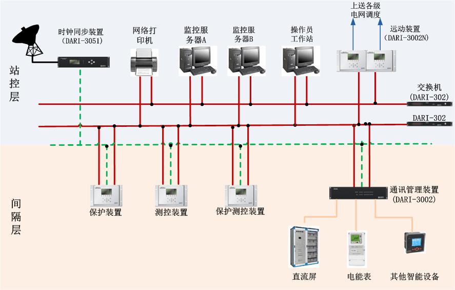 发电厂厂用电气自动化系统(EFCS)解决方案 系统概述: 近年来,随着微机综合保护装置在电厂厂用电系统中的应用,以及其他多种智能装置的使用,电厂厂用电系统具有了更多的信息量,为了运行、检修人员能获得更及时、全面、准确的厂用电信息,以及对所有厂用电设备进行监控和管理,现在发电厂厂用电气自动化系统(EFCS)正越来越多地得到应用。 DARI-3000EC发电厂厂用电气自动化系统(EFCS),是应用计算机、信号处理、现场总线及以太网通信、继电保护等技术,实现对发电厂 内发电机、变压器、电动机、馈线等电气设备及电