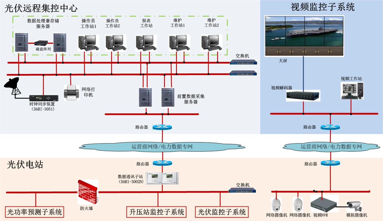 光伏电站远程集中监控系统